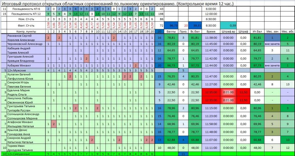 Итоговый протокол открытых областных соревнований по лыжному ориентированию. (Контрольное время 6, 12 час.)