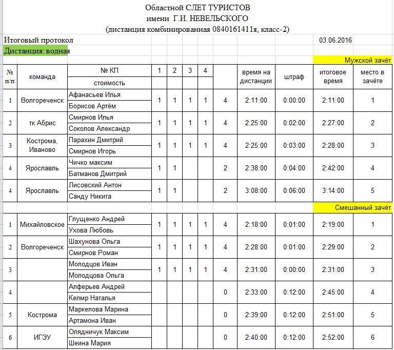 Итоговый протокол. Областной слёт туристов памяти адмирала Г.И. НЕВЕЛЬСКОГО класс-2, (дистанция комбинированная 0840161411я), 3-4 июня 2017 г.